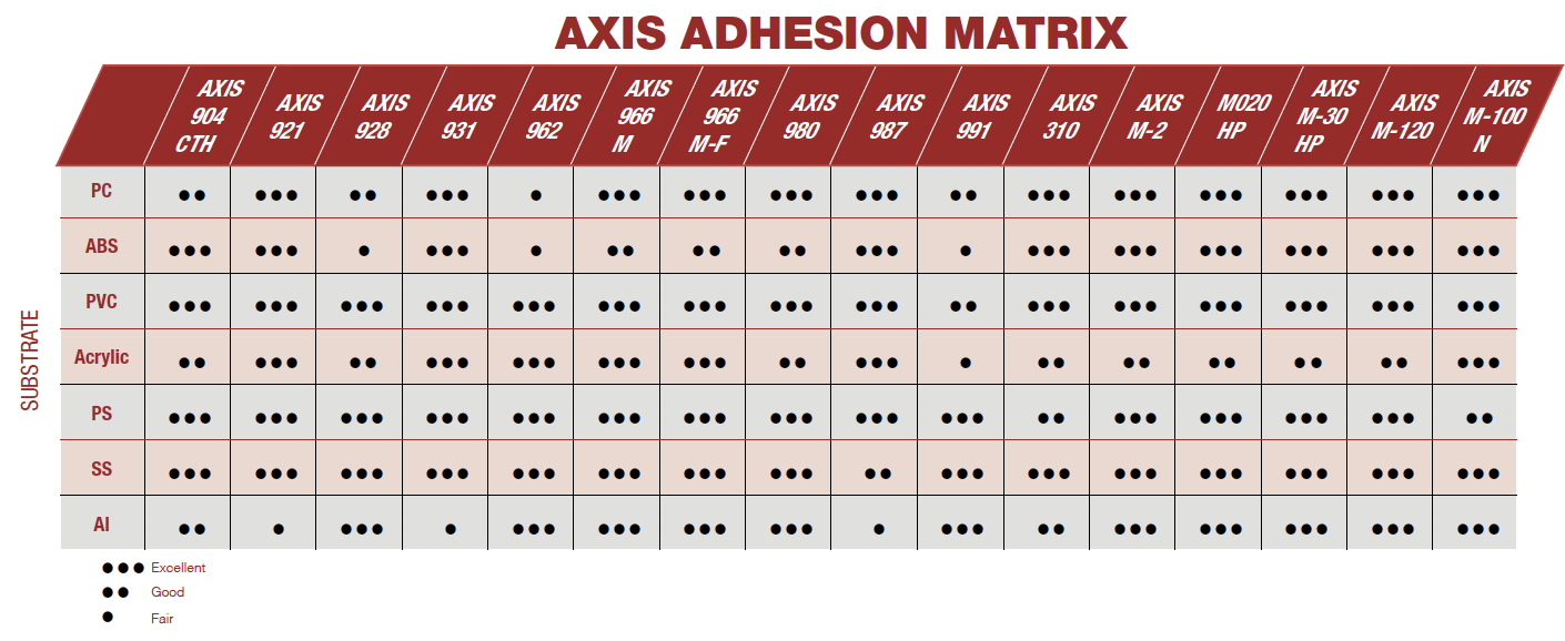 Medical Device Adhesion Matrix and Values