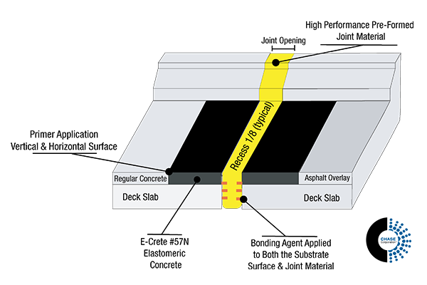 roadway:bridge expansion joint applications